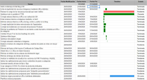 Diagrama de Gantt con Google Sheets