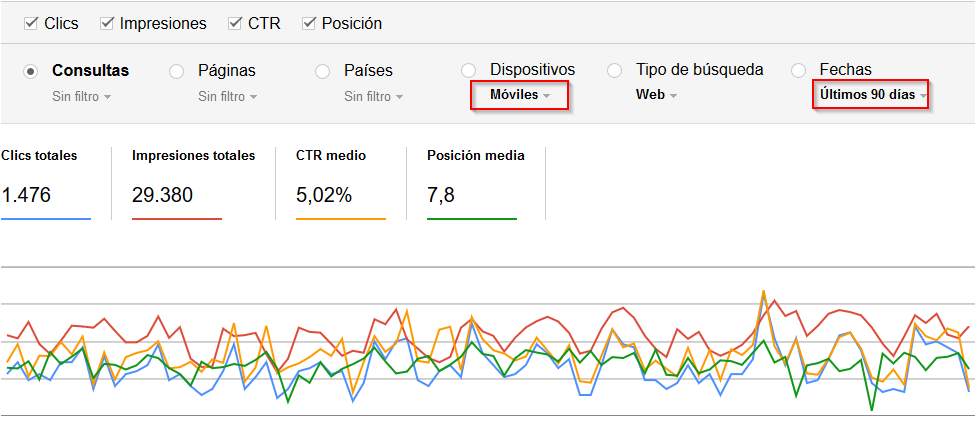 Search Console tráfico Móvil